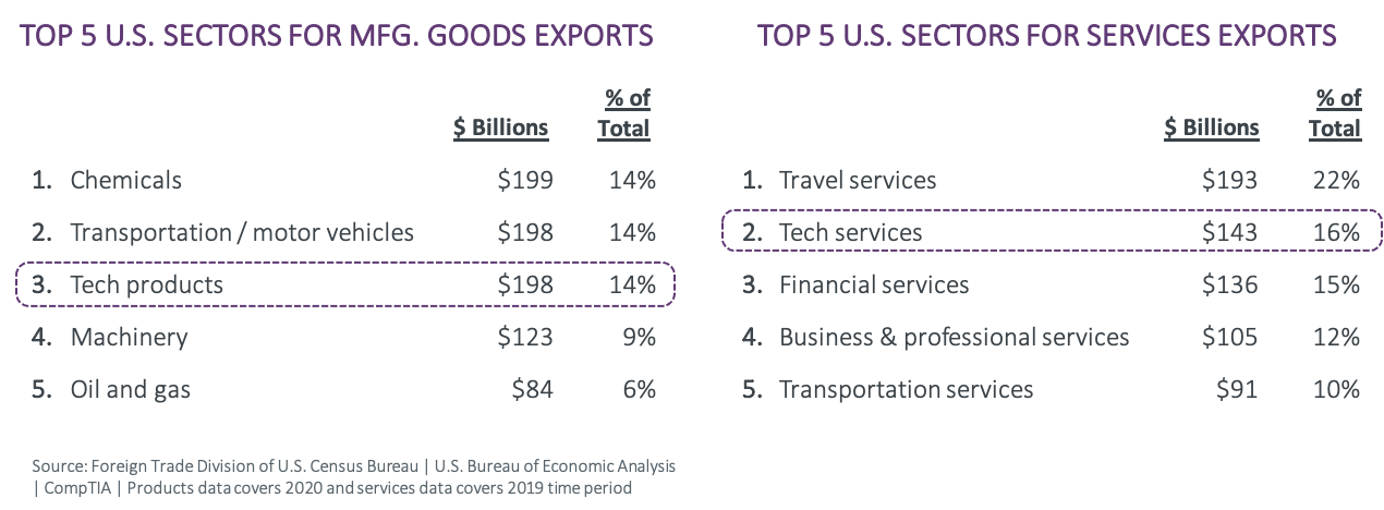Top 5 US Sectors for MFG Goods Exports