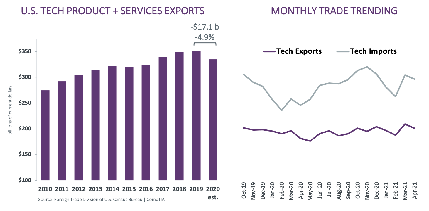 US Tech Product + Services Exports