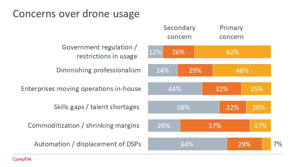concerns-over-drone-usage