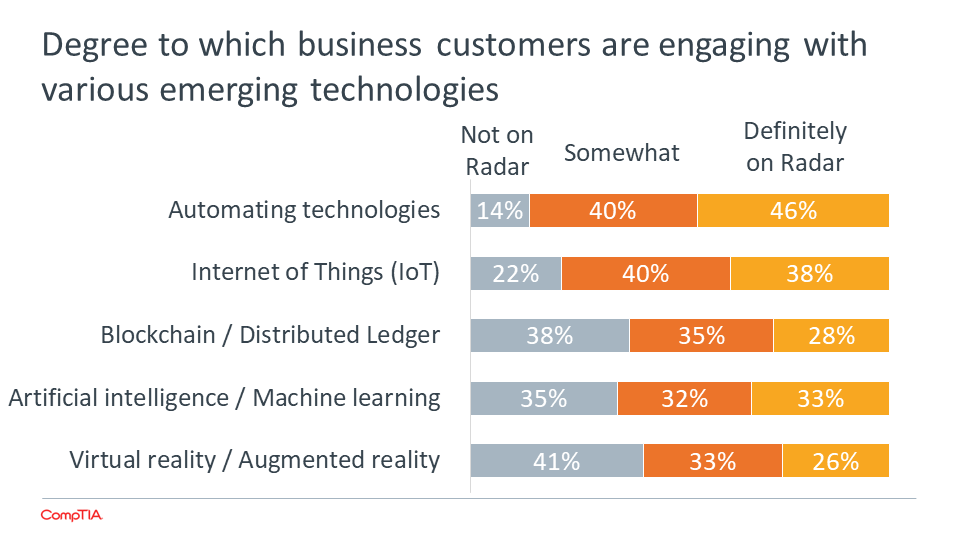 degree-to-which-business-customers-are-engaging-with-various-emerging-technologies