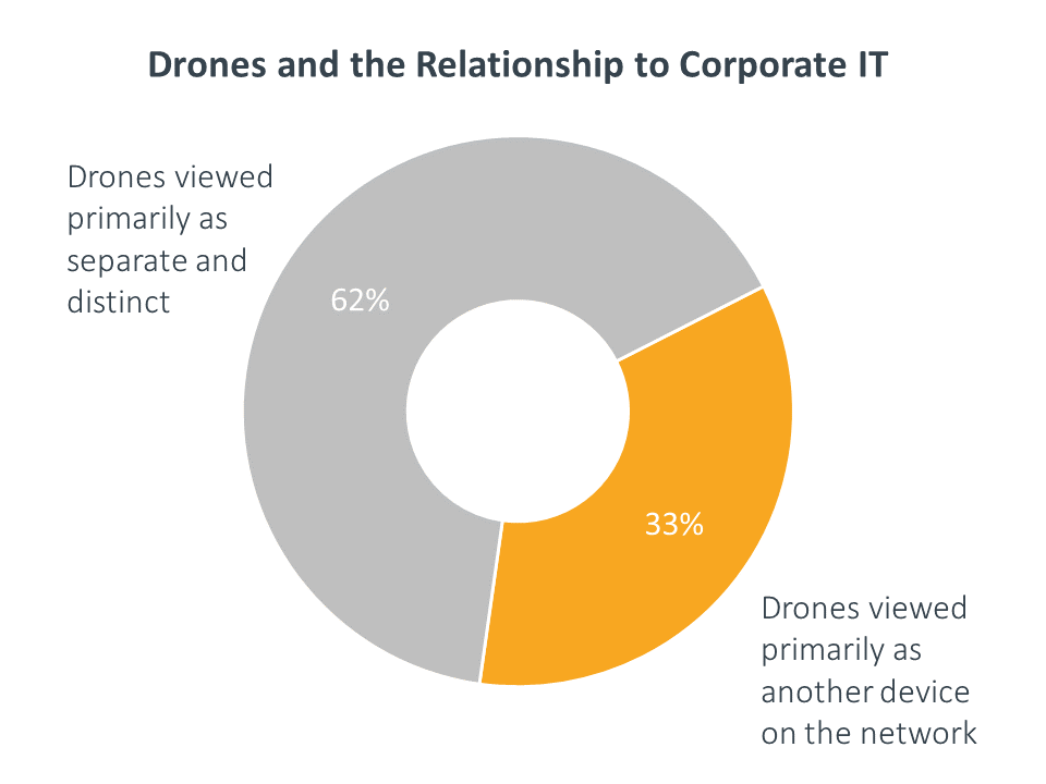 Drones and the Relationship to Corporate IT
