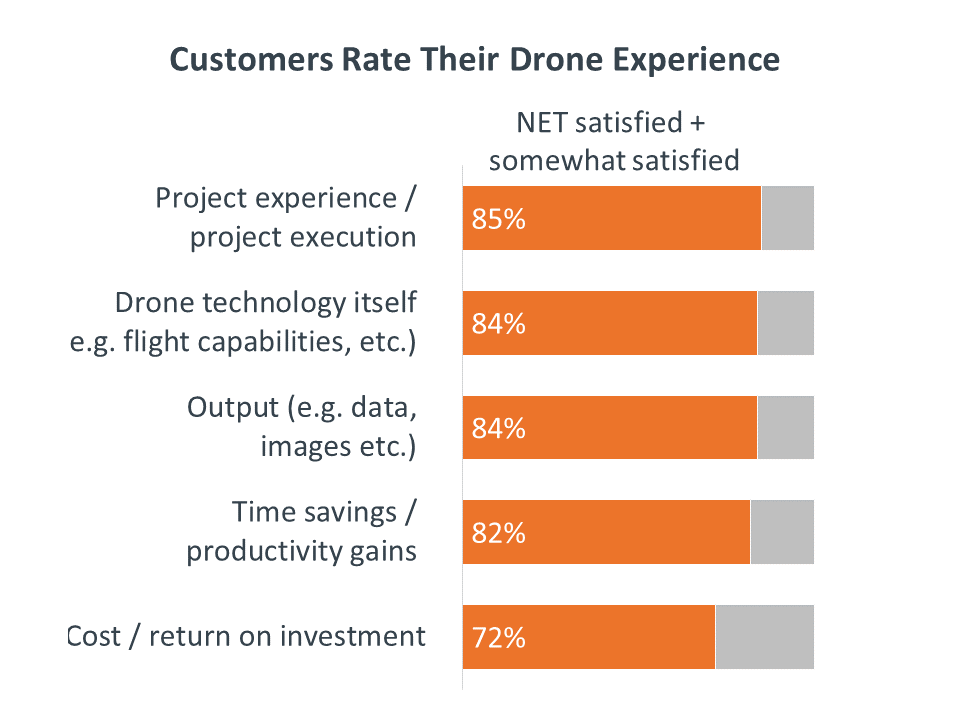 Customers Rate Their Drone Experience