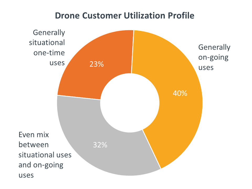 Drone Customer Utilization Profile