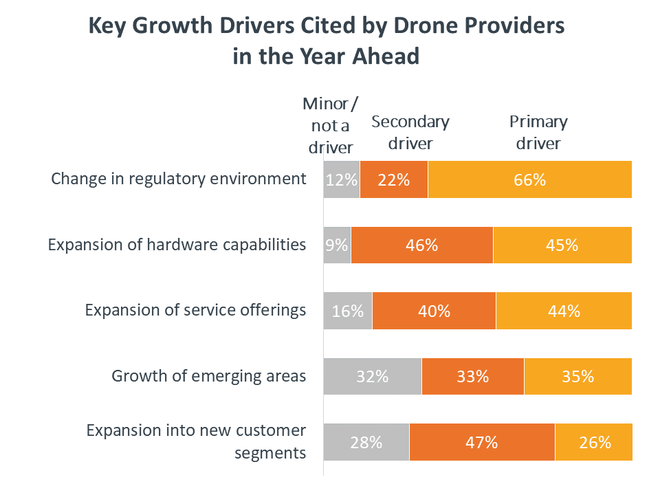 Key Growth Drivers Cited by Drone Providers in the Year Ahead
