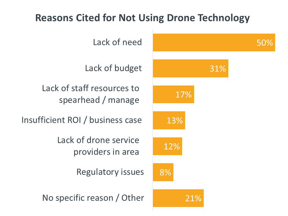 Reasons Cited for Not Using Drone Technology
