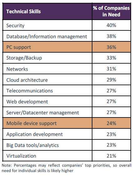 Technical Skills & % of Companies in Need