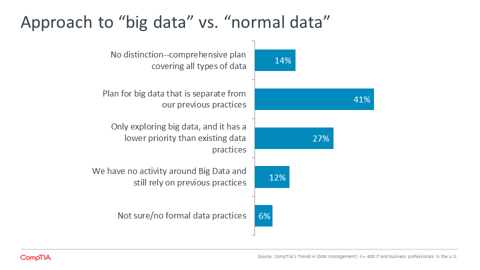"Approach to ""big data"" vs. ""normal data"""