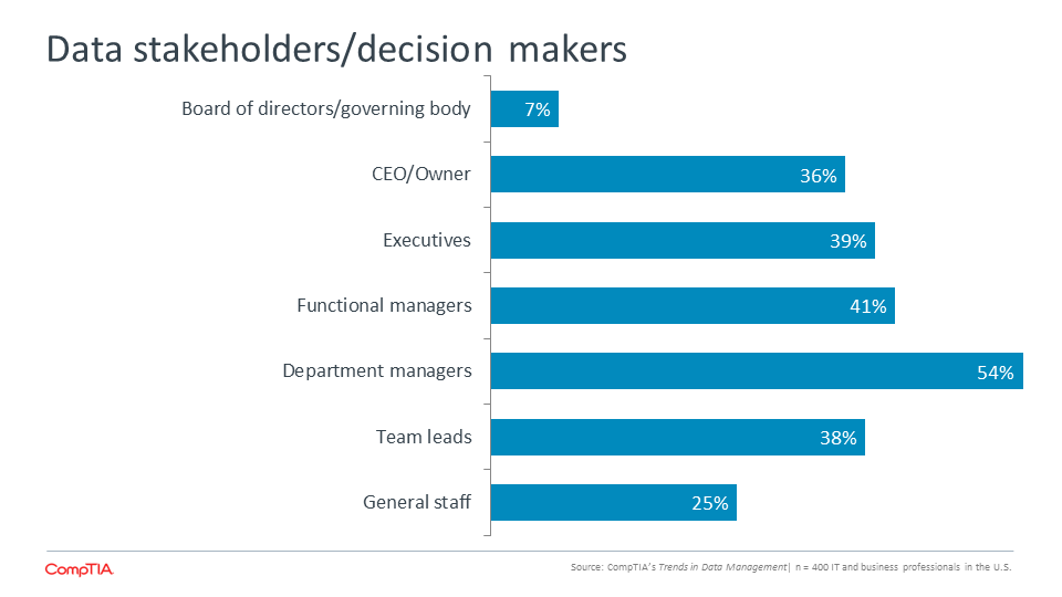 Data stakeholders decision makers