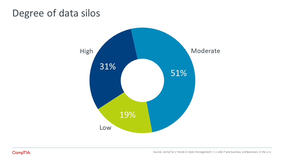 Degree of data silos