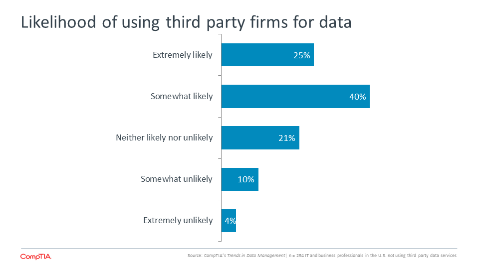 Likelihood of using third party firms for data