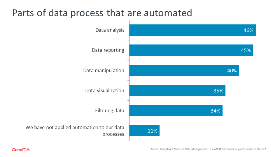 Parts of data process that are automated