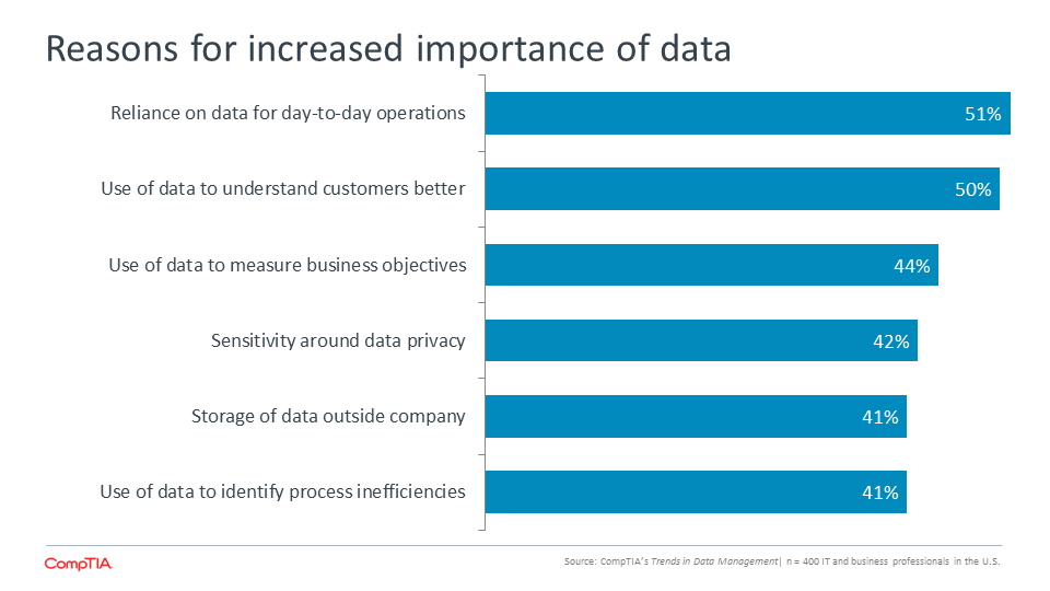 Reasons for increased importance of data