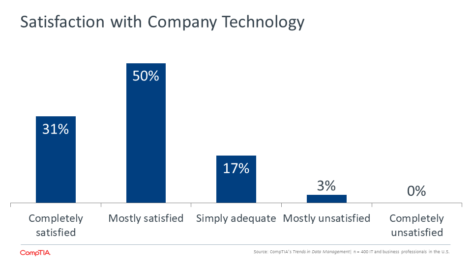 Satisfaction with Company Technology