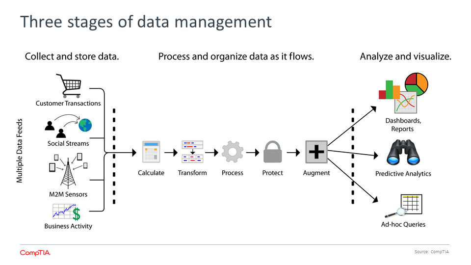 Three stages of data management