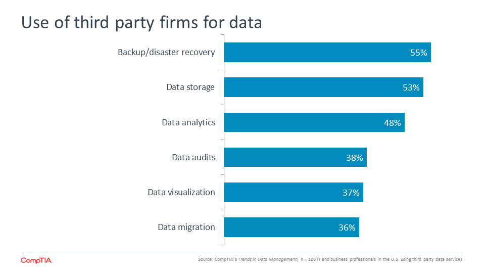 Use of third party firms for data
