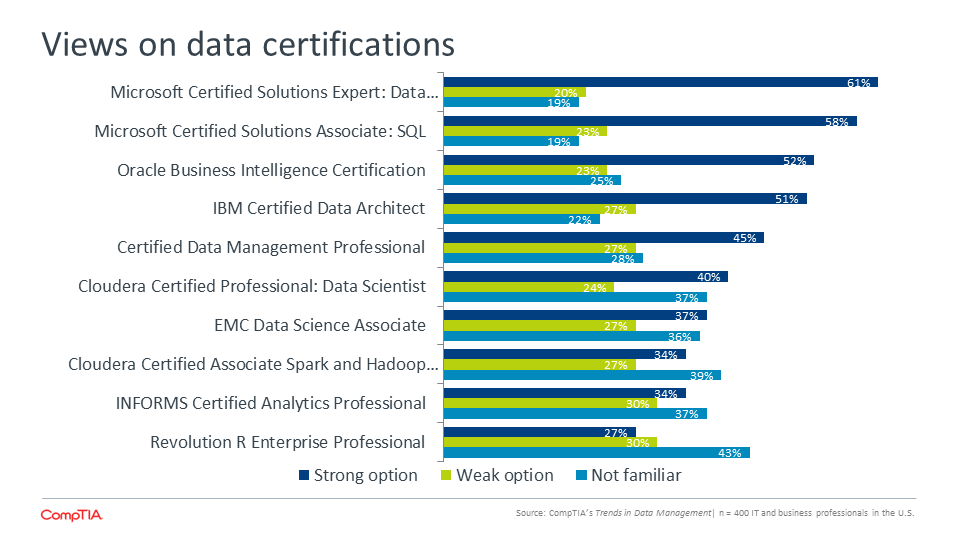 Views on data certifications