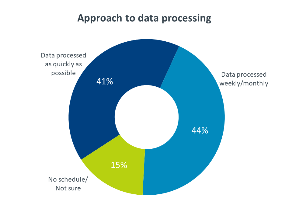 Approach to data processing