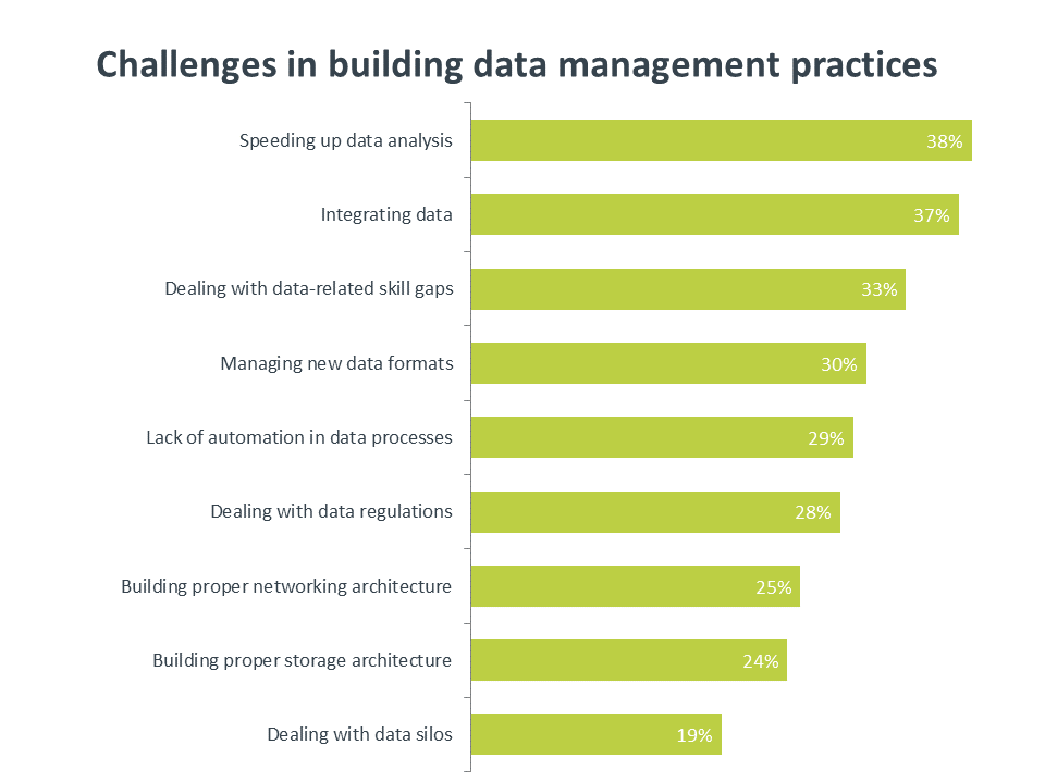 Challenges in building data management practices