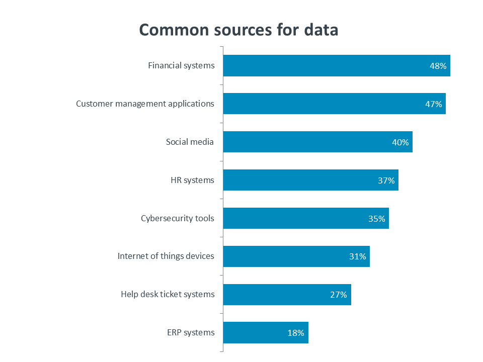 Common sources for data