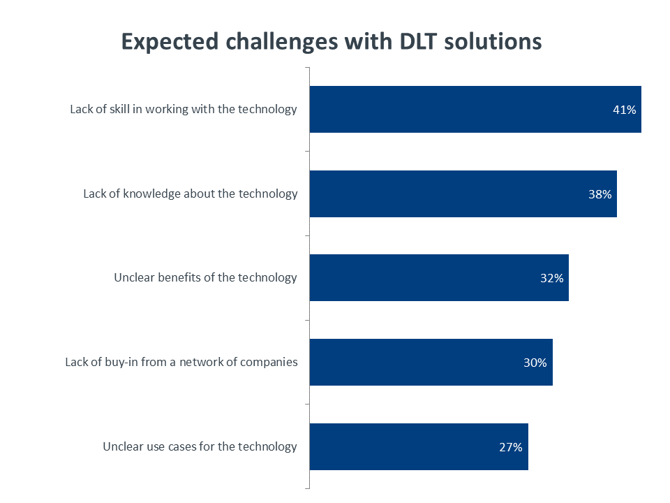 Expected challenges with DLT solutions