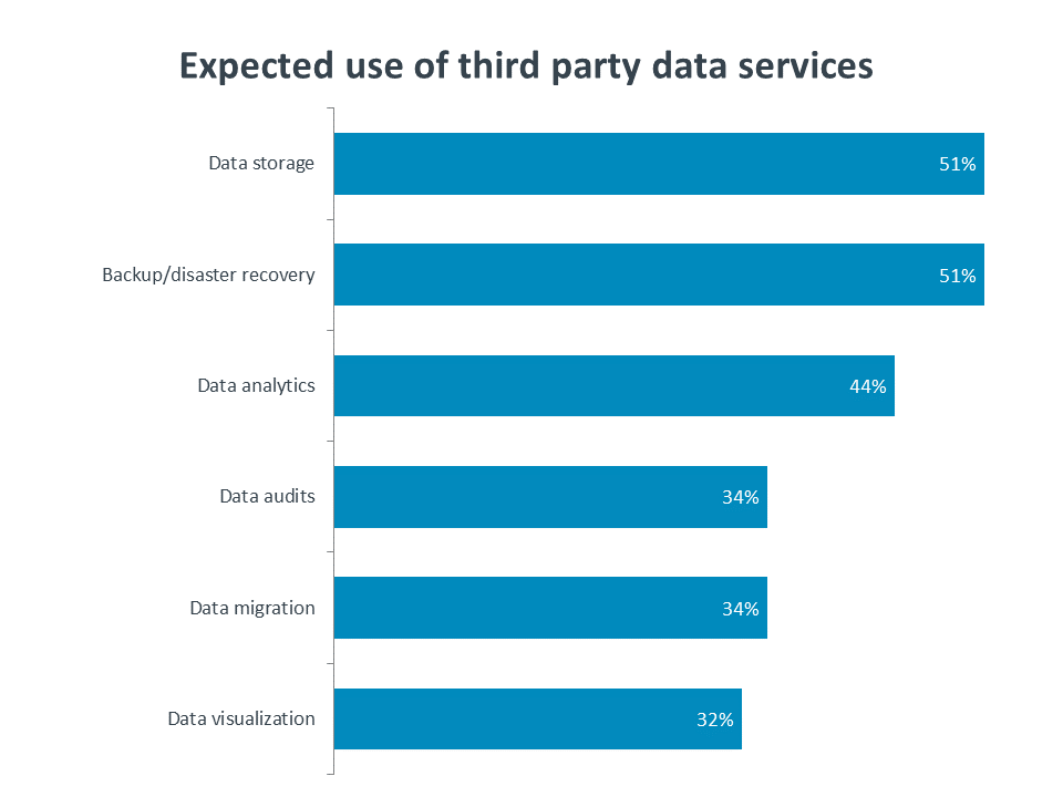 Expected use of third party data services