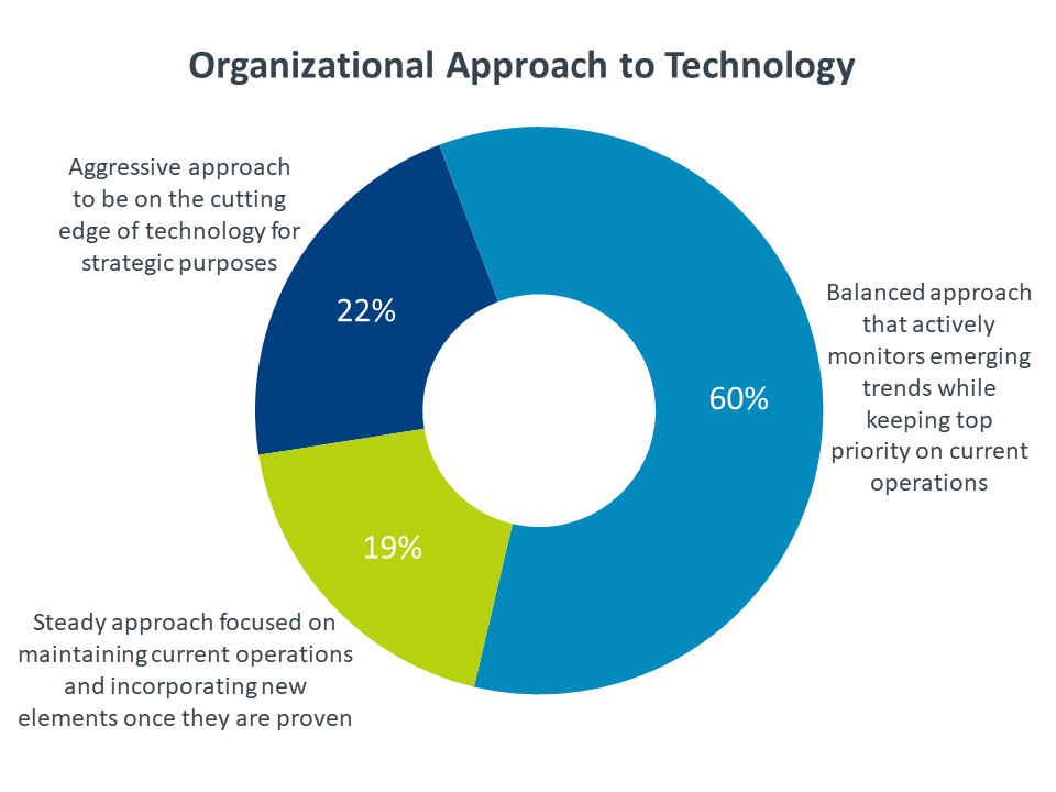 Organizational Approach to Technology