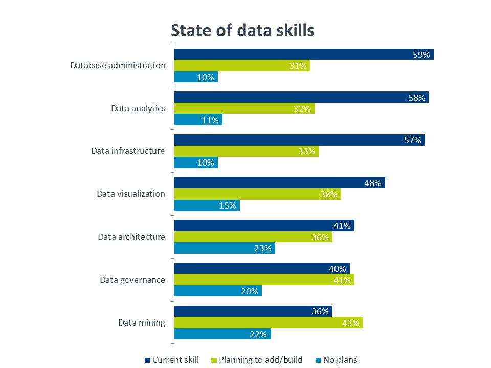 State of data skills