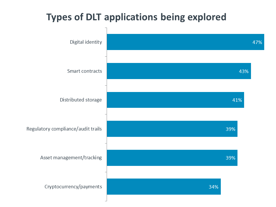 Types of DLT applications being explored