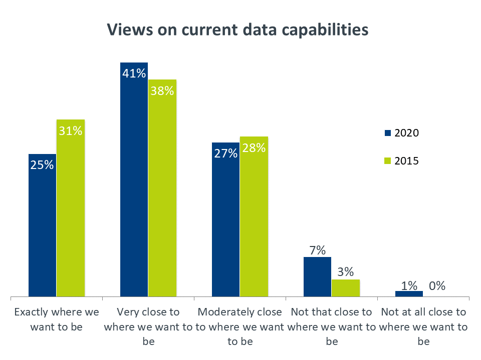 Views on current data capabilities