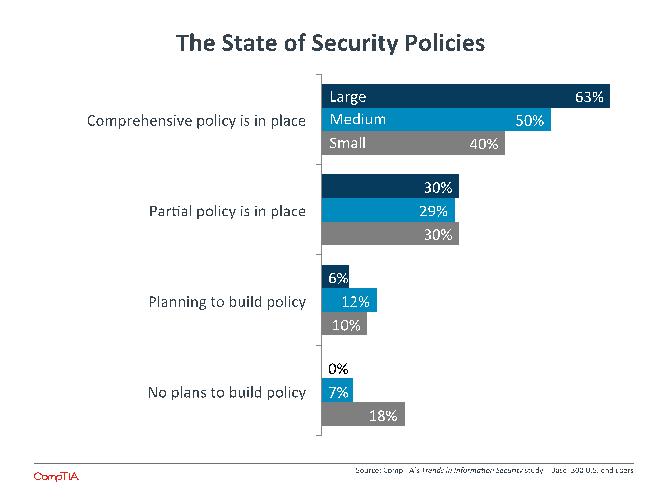 The State of Security Policies
