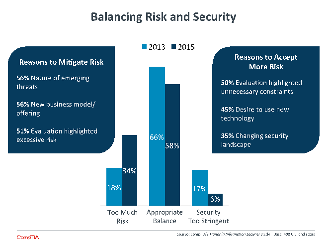 Balancing Risk and Security