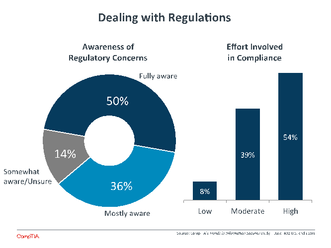 Dealing with Regulations