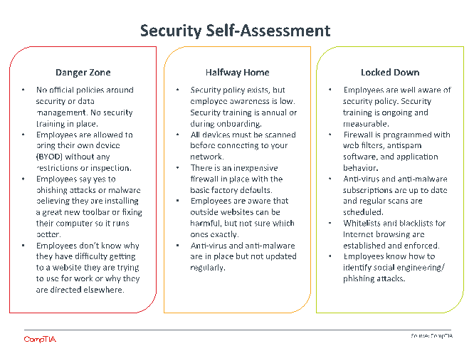 Security Self-Assessment