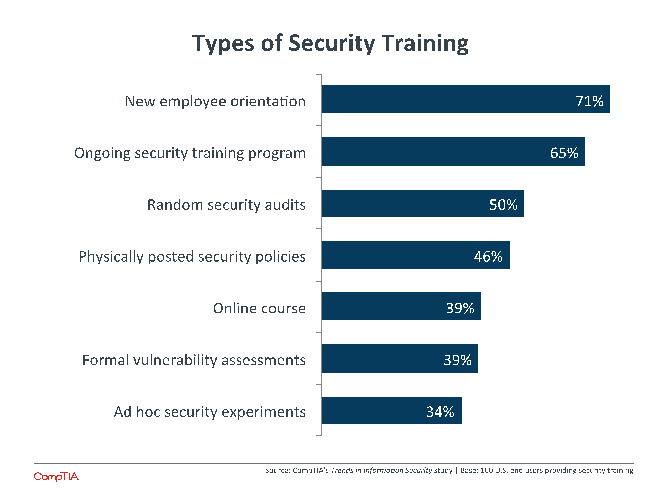 Types of Security Training