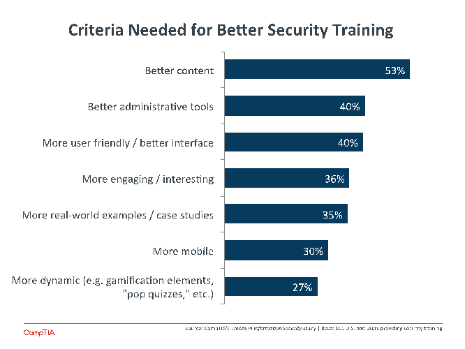 Criteria Needed for Better Security Training