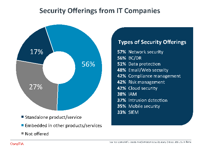 Security Offerings from the IT Companies