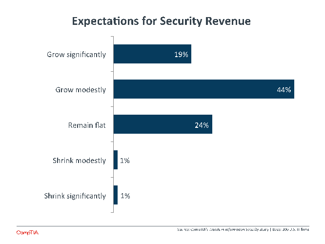 Expectations for Security Revenue
