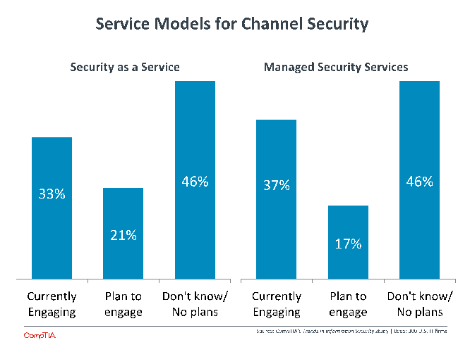 Service Models for Channel Security