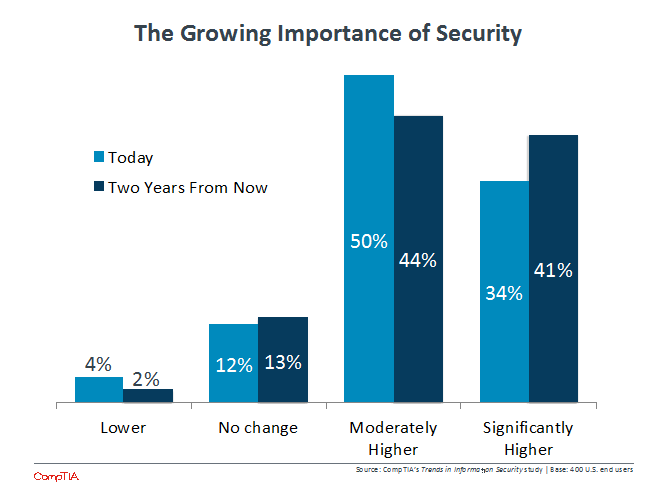 The Growing Importance of Security