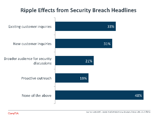 Ripple Effects from Security Breach Headlines