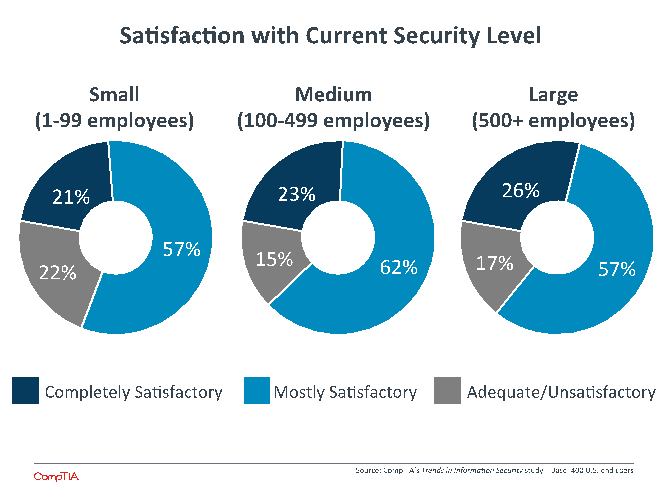 Satisfaction with Current Security Level