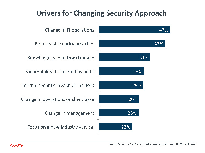 Drivers for Changing Security Approach