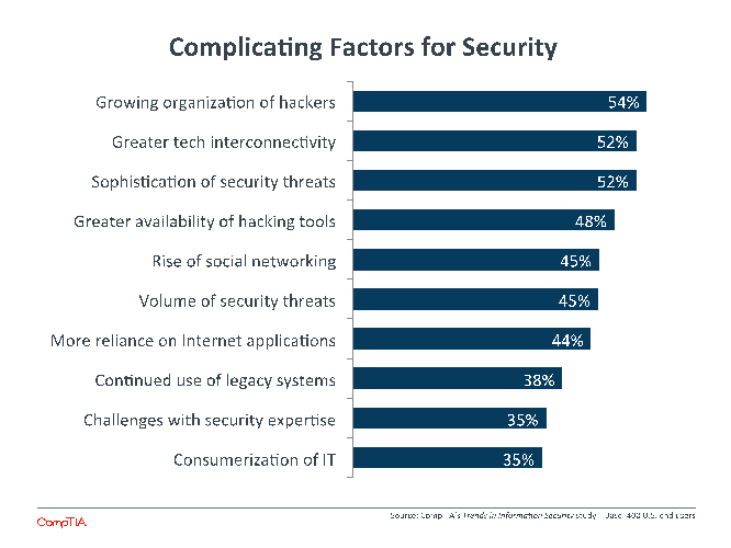 Complicating Factors for Security