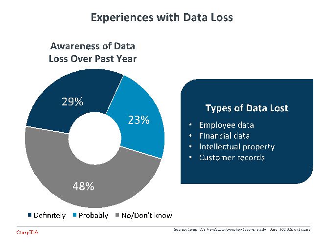 Experiences with Data Loss
