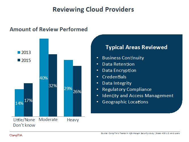 Reviewing Cloud Providers