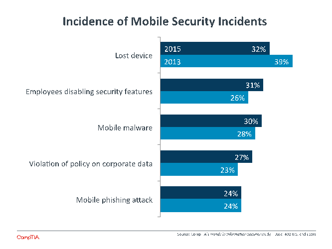 Incidence of Mobile Security Incidents