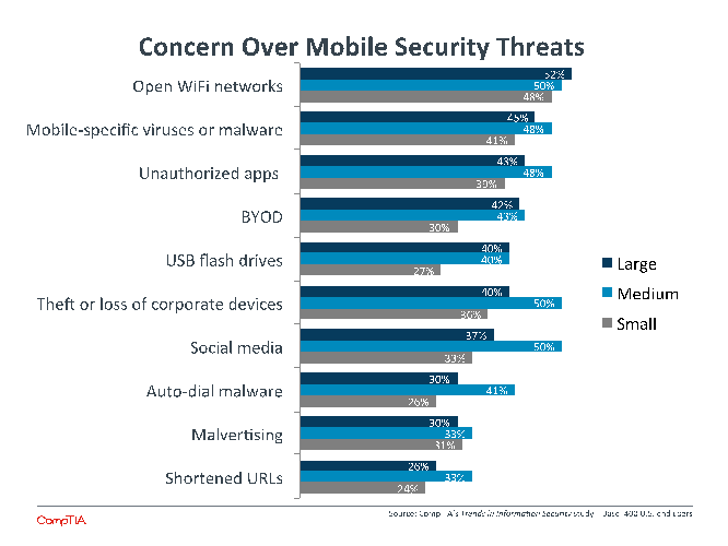 Concern Over Mobile Security Threats