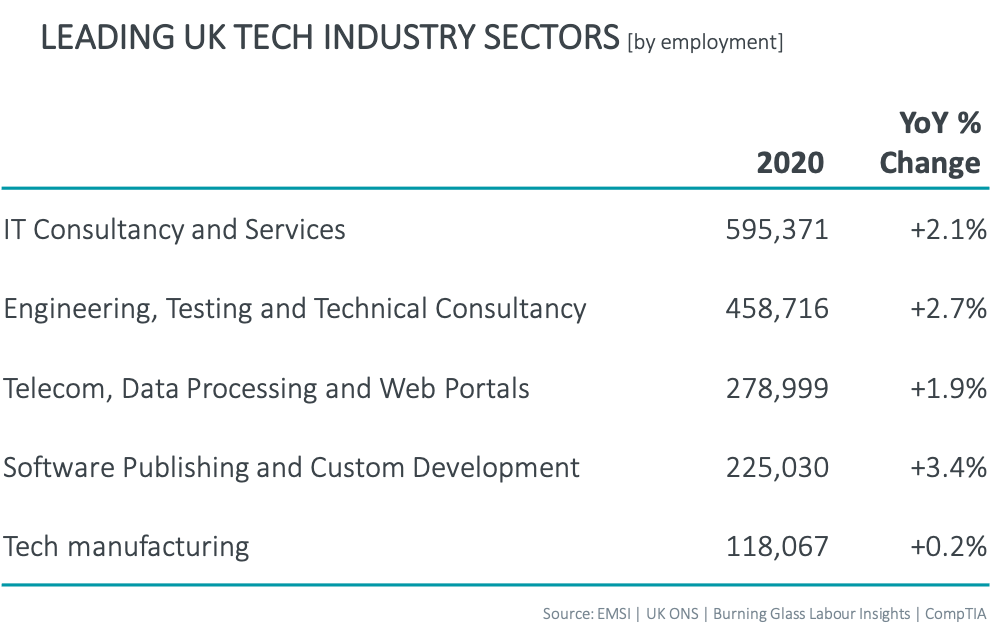 Leading UK Tech Industry Sectors