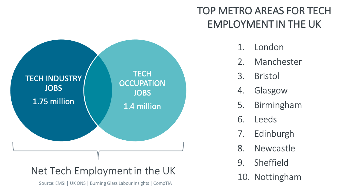 Top Metro Areas for Tech Employment in the UK