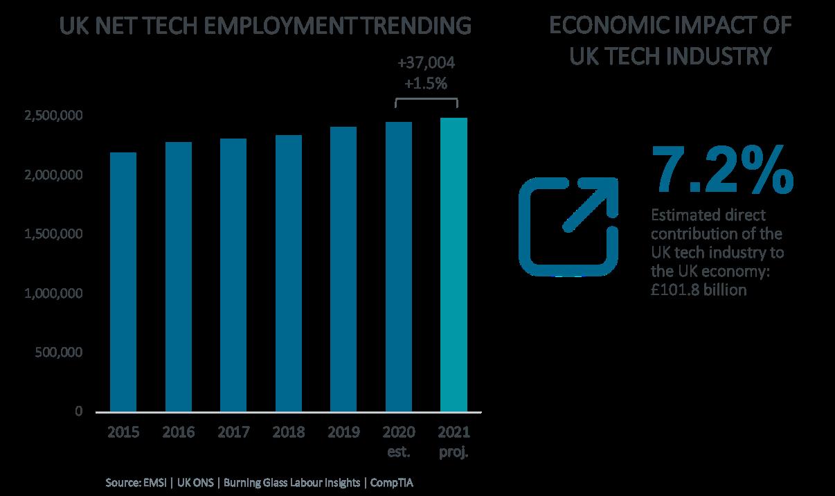 UK Net Tech Employment Trending